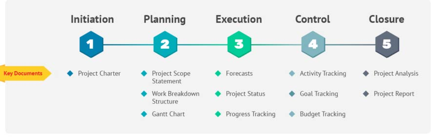 Project Management Life-Cycle Template